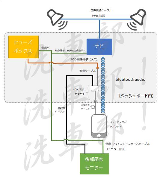 接続図(ACC経由)