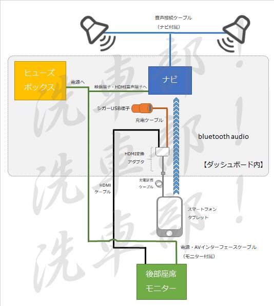 接続図(シガー経由)